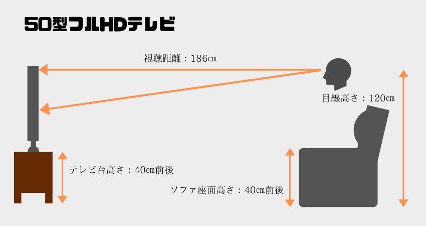 50型フルHDテレビの最適な視聴距離