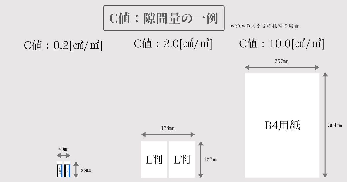 C値の具体的なイメージ(30坪の場合)