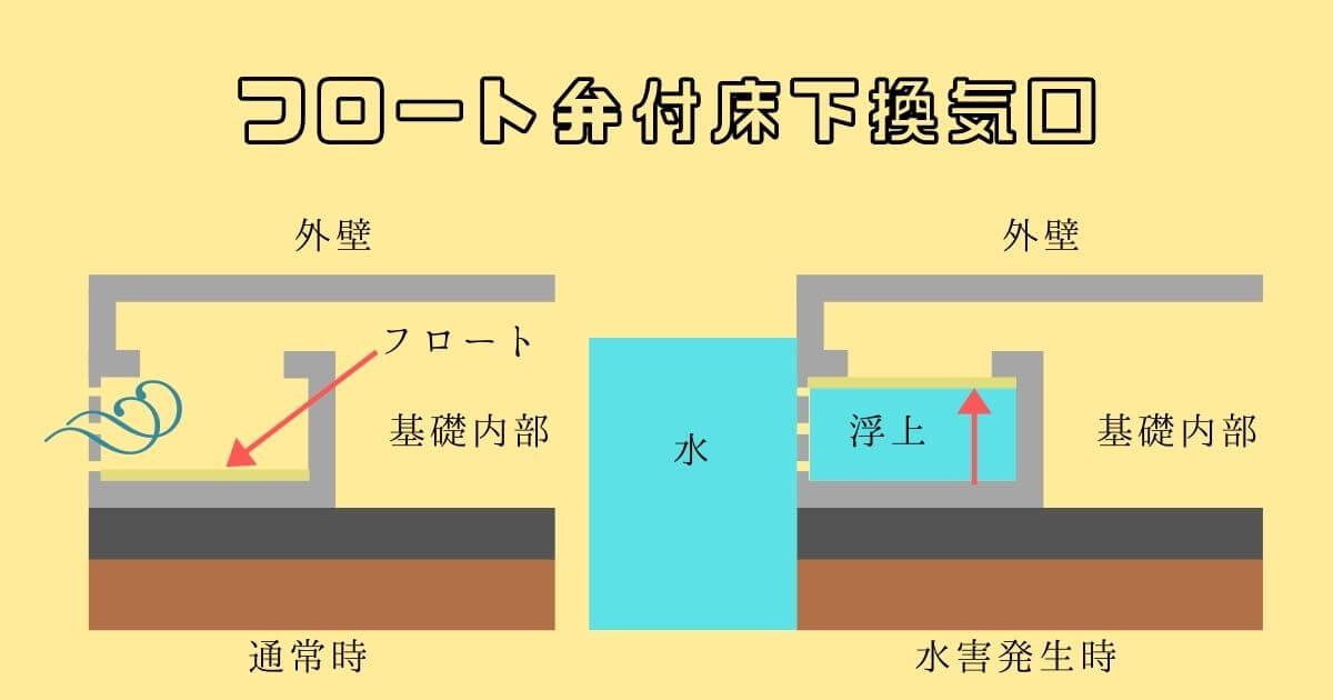 浸水対策 フロート弁付床下換気口