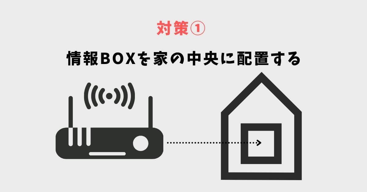 無線LAN対策① 情報BOXを家の中央に配置する