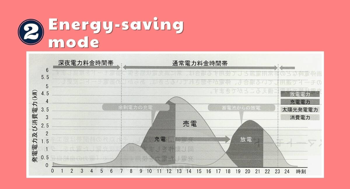 一条工務店の蓄電池モード②節エネモード